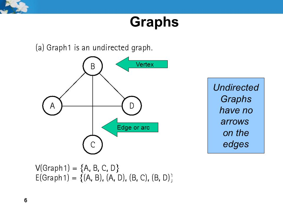 6 Graphs Vertex Edge or arc Undirected Graphs have no arrows on the edges