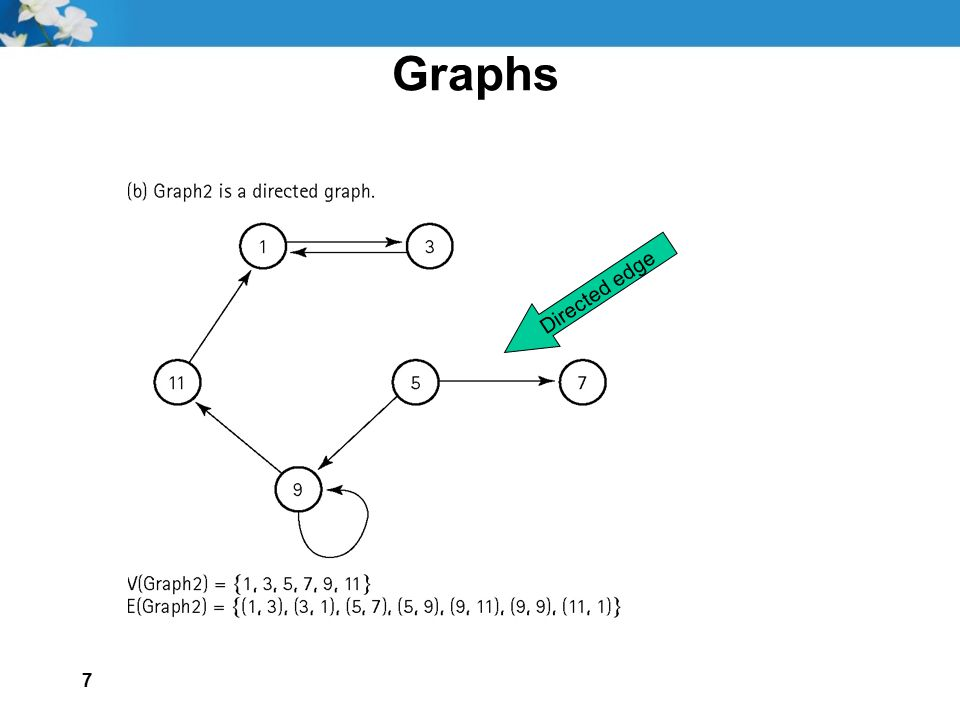 18 Graphs BreadthFirstSearch Set found to false queue.Enqueue(startVertex) do queue.Dequeue(vertex) if vertex = endVertex Write final vertex Set found to true else if (vertex is not marked) Mark vertex Write vertex Get a queue of outgoing vertices from vertex while (vertexQ is not empty) vertexQ.Dequeue(Item) if (item is not marked) queue.Enqueue(item) while queue IsEmpty() AND !found if (!found) Write Path does not exist