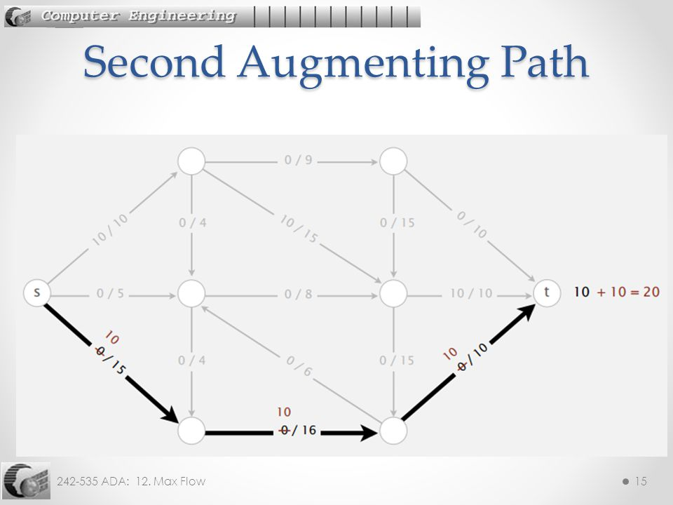 242-535 ADA: 12. Max Flow15 Second Augmenting Path