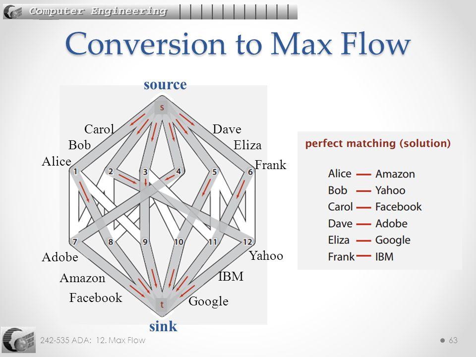 242-535 ADA: 12. Max Flow63 Conversion to Max Flow Alice Bob CarolDave Eliza Frank source Adobe Amazon Facebook Google IBM Yahoo sink