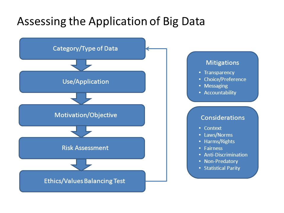 Category/Type of Data Use/Application Motivation/Objective Risk Assessment Ethics/Values Balancing Test Mitigations Transparency Choice/Preference Messaging Accountability Considerations Context Laws/Norms Harms/Rights Fairness Anti-Discrimination Non-Predatory Statistical Parity Assessing the Application of Big Data
