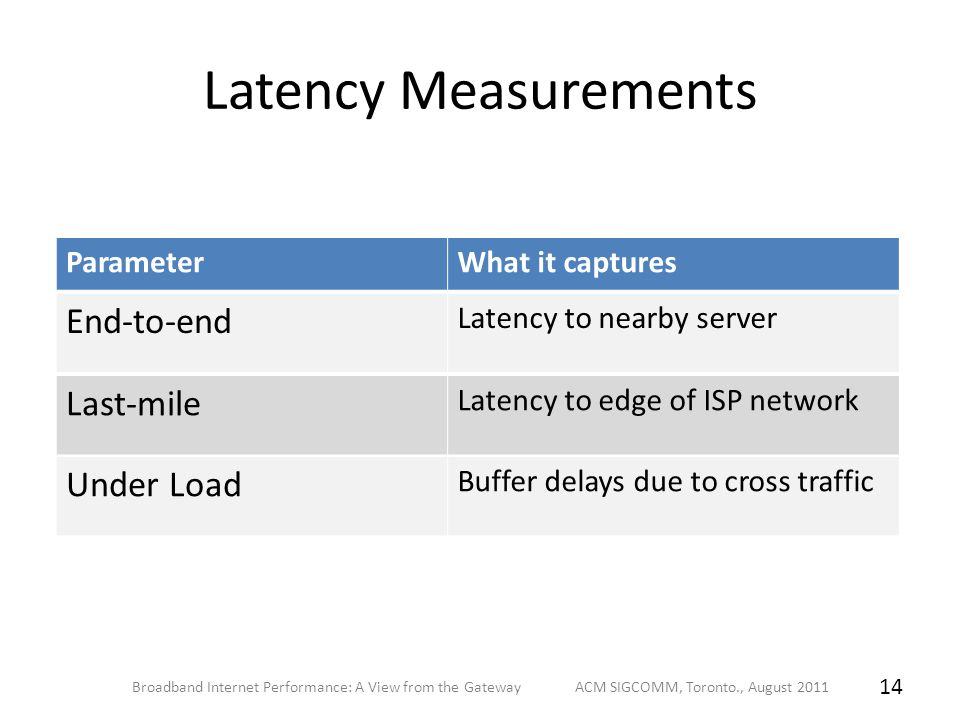Latency Measurements Broadband Internet Performance: A View from the Gateway ACM SIGCOMM, Toronto., August 2011 14 ParameterWhat it captures End-to-end Latency to nearby server Last-mile Latency to edge of ISP network Under Load Buffer delays due to cross traffic
