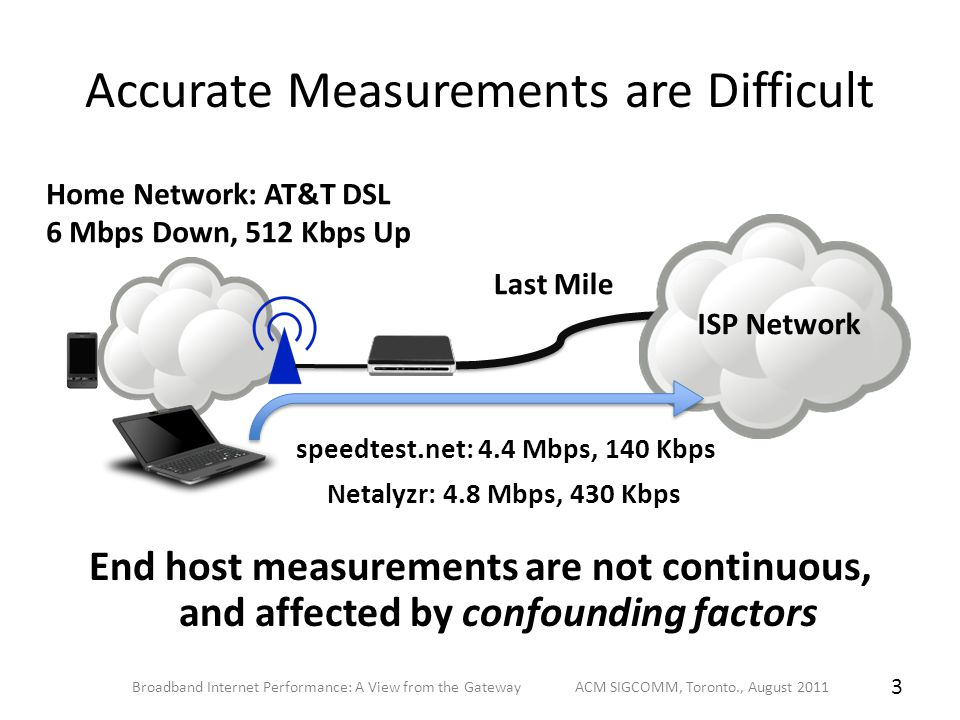 Accurate Measurements are Difficult End host measurements are not continuous, and affected by confounding factors Home Network: AT&T DSL 6 Mbps Down,