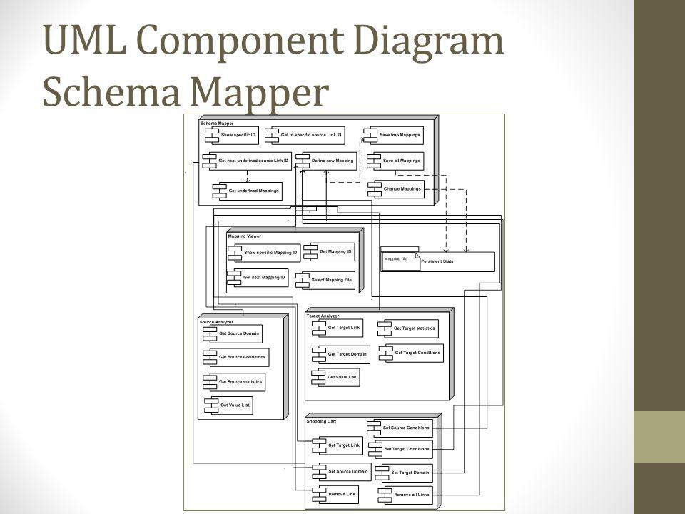 UML Component Diagram Schema Mapper