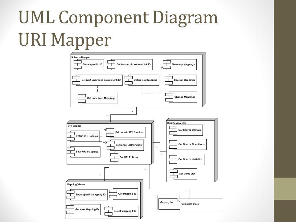 UML Component Diagram URI Mapper