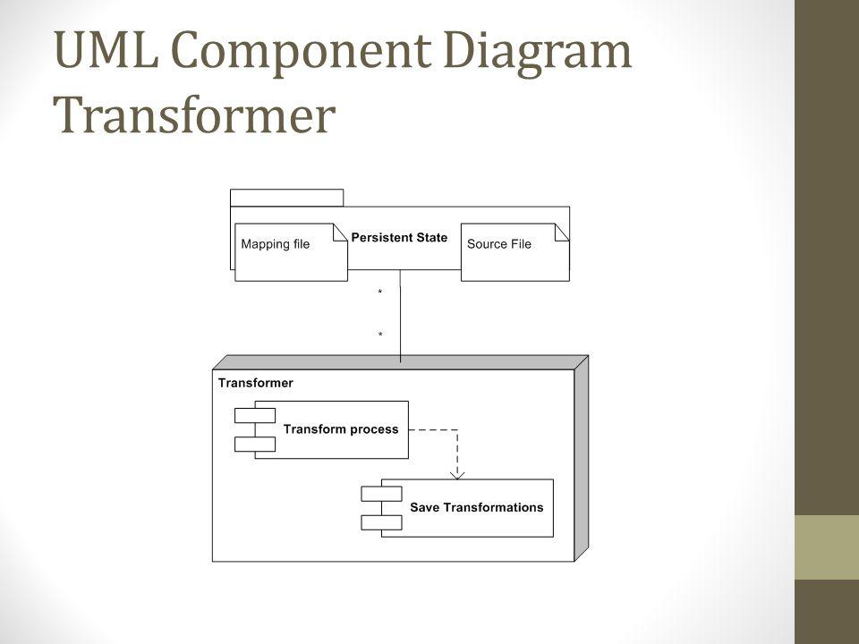 UML Component Diagram Transformer