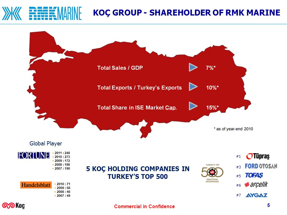 Commercial in Confidence 5 5 KOÇ HOLDING COMPANIES IN TURKEY'S TOP 500 #3 #5 #7 #6 #1 KOÇ GROUP - SHAREHOLDER OF RMK MARINE Global 500 European 500 Listed Companies Global Player  2011 : 248  2010 : 273  2009 : 172  2008 : 186  2007 : 190  2010 : 71  2009 : 56  2008 : 46  2007 : 49 ** Istanbul Stock Exchange