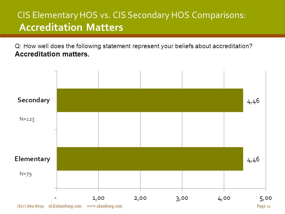CIS Elementary HOS vs.