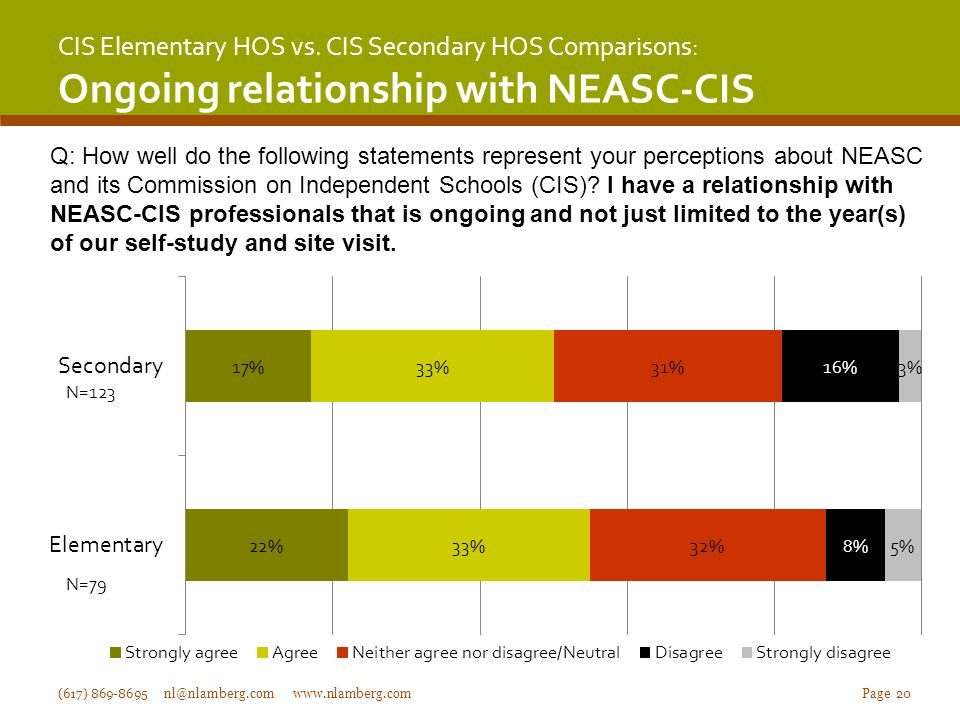 CIS Elementary HOS vs. CIS Secondary HOS Comparisons: Ongoing relationship with NEASC-CIS (617) 869-8695 nl@nlamberg.com www.nlamberg.com Page 20 Q: H