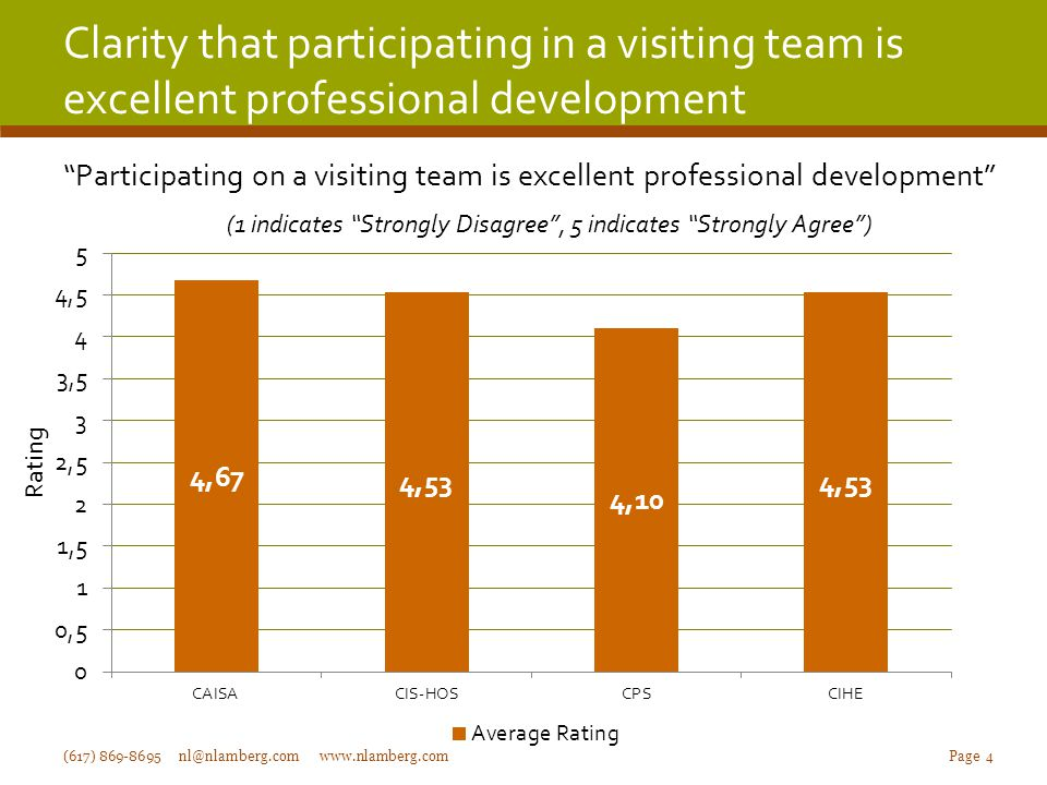 Clarity that participating in a visiting team is excellent professional development (617) 869-8695 nl@nlamberg.com www.nlamberg.com Page 4 Rating Participating on a visiting team is excellent professional development (1 indicates Strongly Disagree , 5 indicates Strongly Agree )