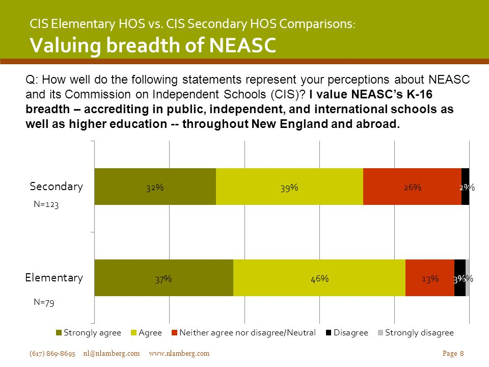 CIS Elementary HOS vs. CIS Secondary HOS Comparisons: Valuing breadth of NEASC (617) 869-8695 nl@nlamberg.com www.nlamberg.com Page 8 Q: How well do t