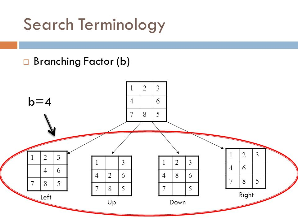 Search Terminology  Branching Factor (b) 123 46 785 123 46 785 13 426 785 Left Up 123 486 75 123 46 785 Down Right b=4
