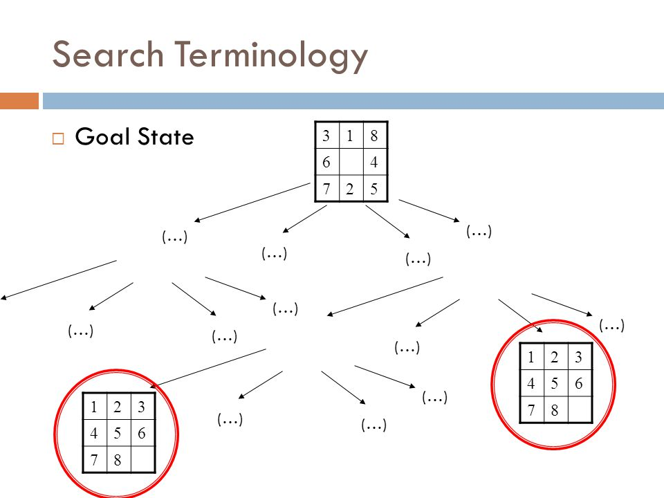 Search Terminology  Goal State 318 64 725 (…) 123 456 78 123 456 78