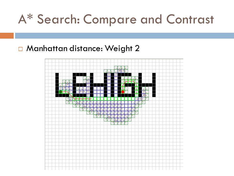 A* Search: Compare and Contrast  Manhattan distance: Weight 2