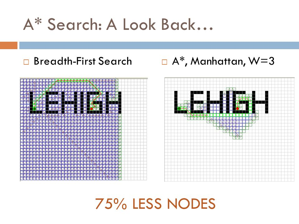 A* Search: A Look Back…  Breadth-First Search  A*, Manhattan, W=3 75% LESS NODES