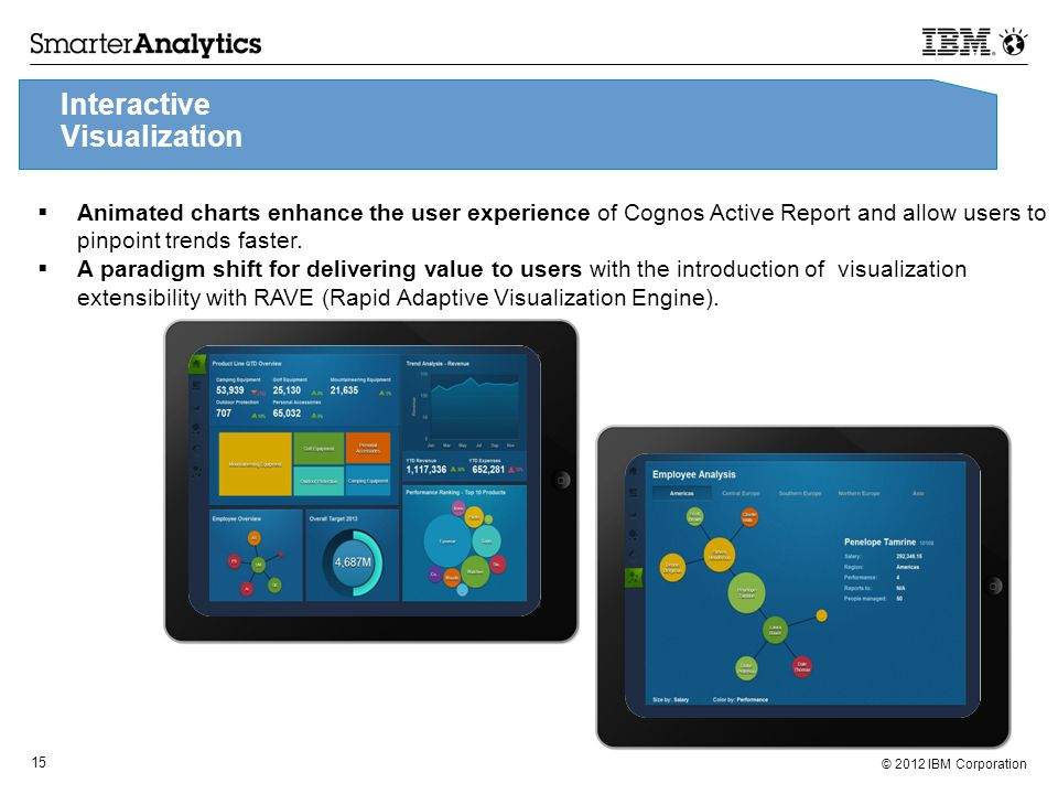 © 2012 IBM Corporation 15  Animated charts enhance the user experience of Cognos Active Report and allow users to pinpoint trends faster.
