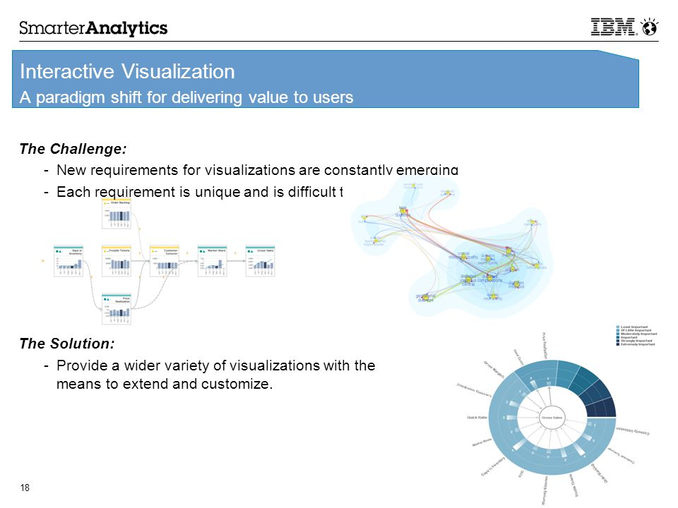 © 2012 IBM Corporation 18 Interactive Visualization A paradigm shift for delivering value to users The Challenge: -New requirements for visualizations are constantly emerging -Each requirement is unique and is difficult to meet The Solution: -Provide a wider variety of visualizations with the means to extend and customize.