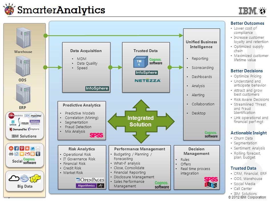 © 2012 IBM Corporation 3 Better Outcomes Lower cost of compliance Increase customer loyalty and retention Optimized supply chain Maximized customer lifetime value Better Decisions Optimize Pricing Understand and anticipate behavior Attract and grow best customers Risk Aware Decisions Streamlined Threat and Fraud Identification Link operational and financial perf mgt Actionable Insight Churn Data Segmentation Sentiment Analysis Rolling forecast, plan, budget Trusted Data CRM, Financial, ERP ODS, Warehouse Social Media Call Center IBM Solutions Performance Management Budgeting / Planning / Forecasting What-if analysis Close, Consolidate Financial Reporting Disclosure Management Sales Performance Management Decision Management Decision Management Rules Offers Real time process integration ODSERP Social Big Data Warehouse Unified Business Intelligence Reporting Scorecarding Dashboards Analysis Alerting Collaboration Desktop Data Acquisition Trusted Data MDM Data Quality Speed Predictive Analytics Predictive Models Correlation (Mining) Segmentation Fraud Detection Mix Analysis Risk Analytics Operational Risk IT Governance Risk Financial Risk Credit Risk Market Risk TM 1 Integrated Solution IBM Solutions
