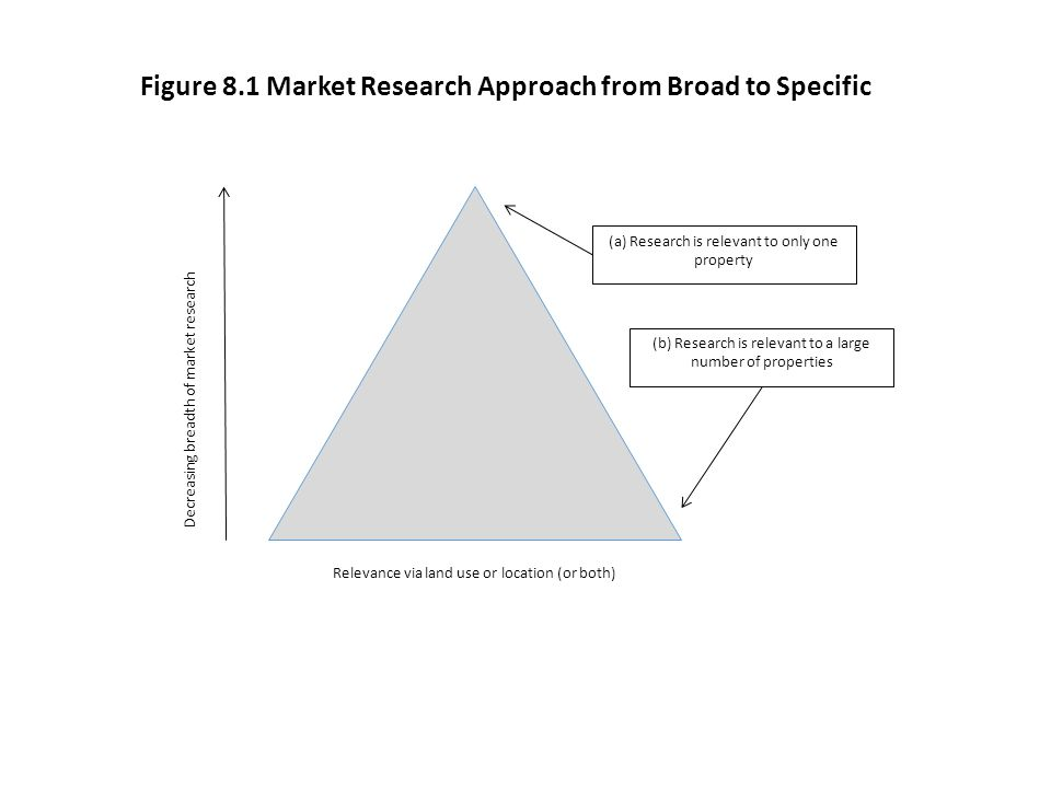 Decreasing breadth of market research Relevance via land use or location (or both) (a) Research is relevant to only one property (b) Research is relev