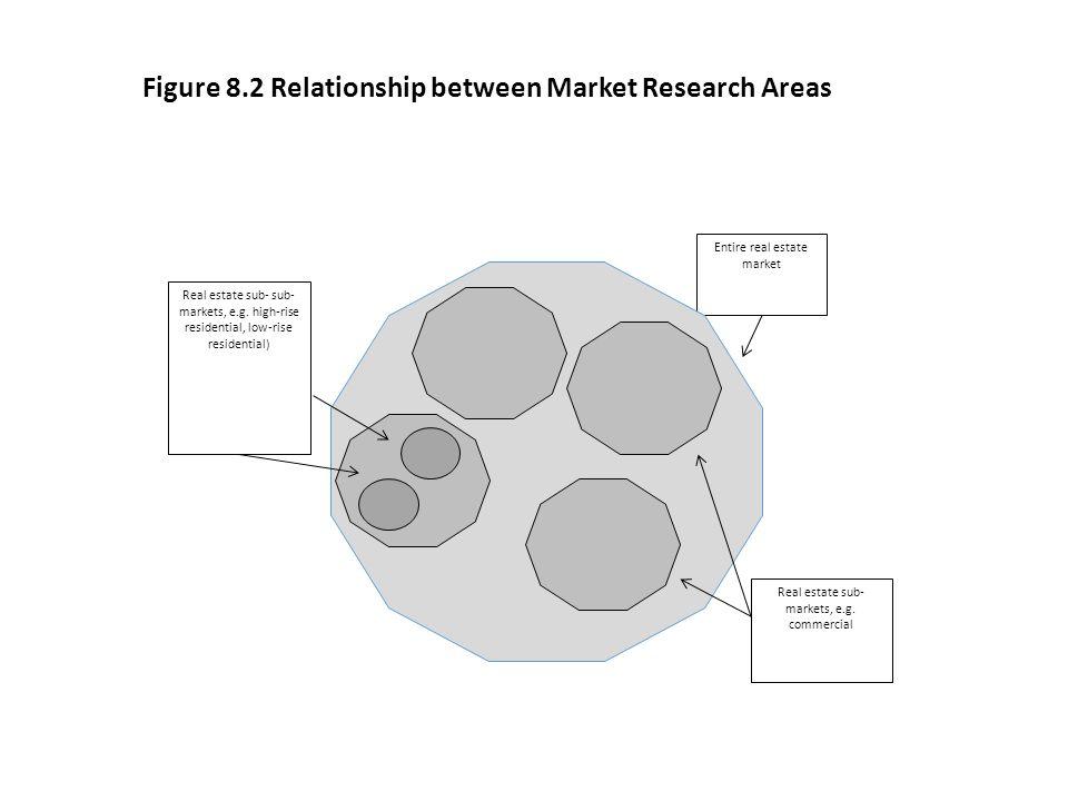 Figure 8.2 Relationship between Market Research Areas Entire real estate market Real estate sub- markets, e.g. commercial Real estate sub- sub- market