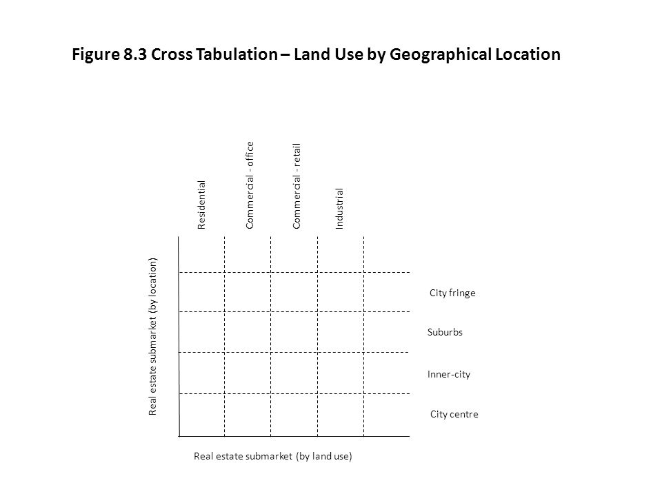 Figure 8.3 Cross Tabulation – Land Use by Geographical Location Real estate submarket (by location) Real estate submarket (by land use) City centre In