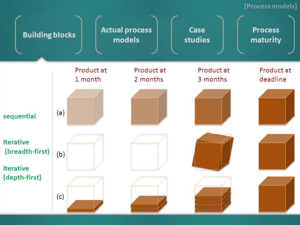 [Process models] Actual process models Case studies Process maturity Building blocks Product at 1 month Product at 2 months Product at 3 months Product at deadline sequential (breadth-first) Iterative (depth-first) Iterative (a) (b) (c)