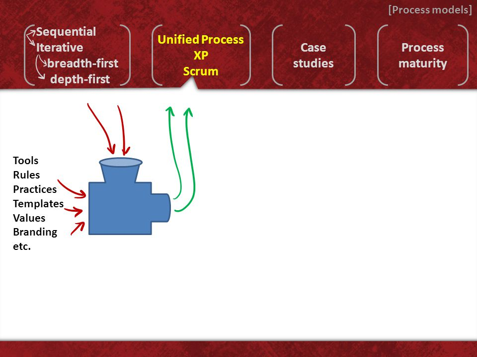 [Process models] Unified Process XP Scrum Case studies Process maturity Sequential Iterative breadth-first depth-first Tools Rules Practices Templates Values Branding etc.