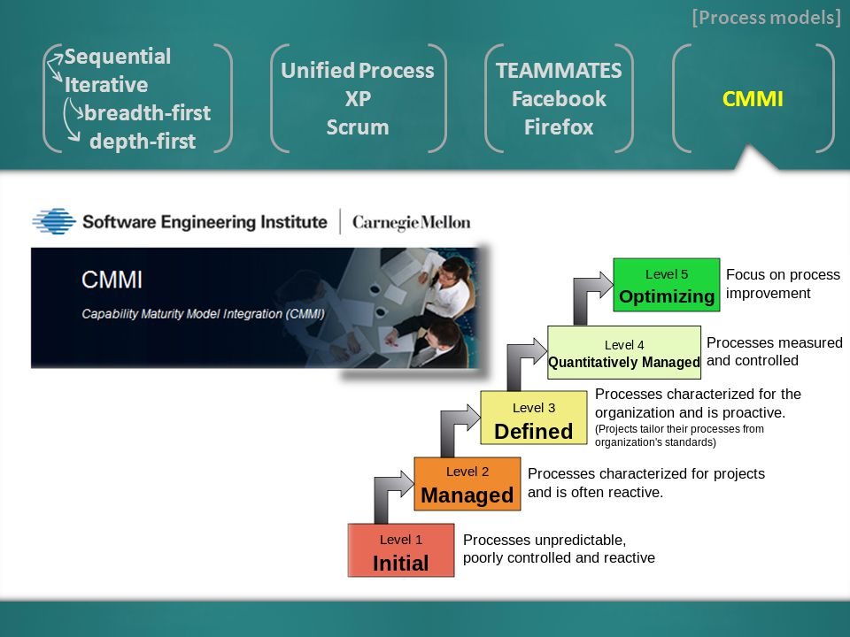 [Process models] Unified Process XP Scrum TEAMMATES Facebook Firefox CMMI Sequential Iterative breadth-first depth-first