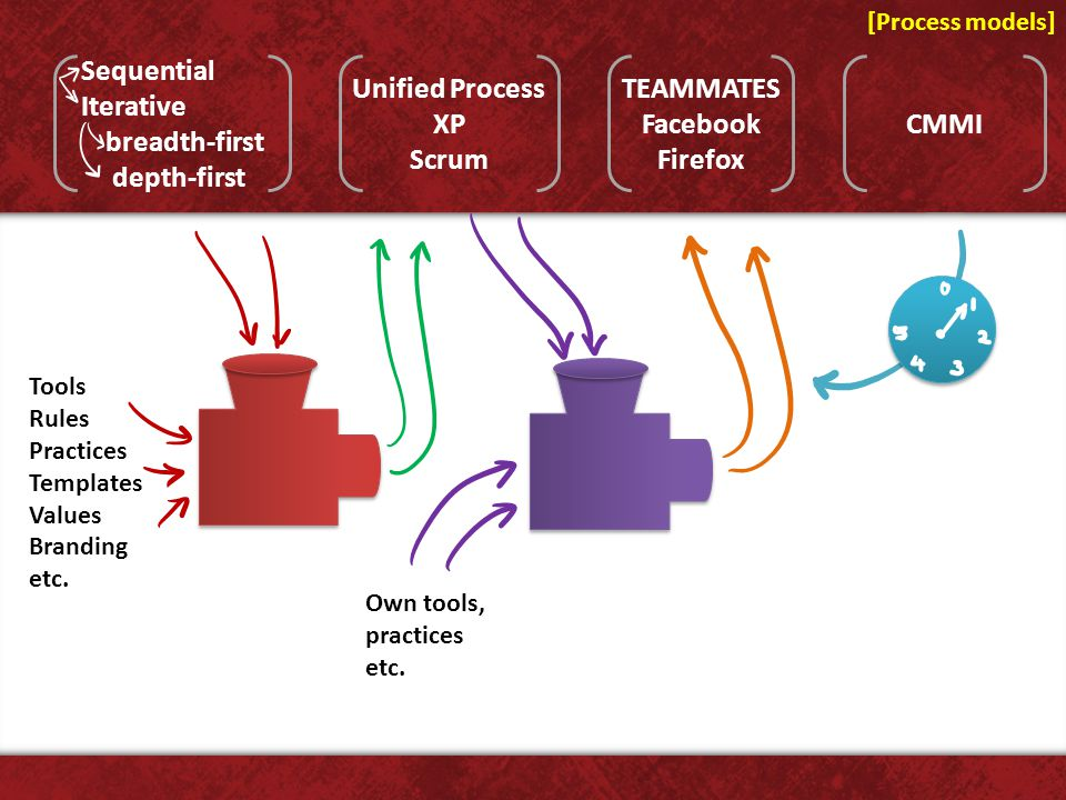 [Process models] Unified Process XP Scrum TEAMMATES Facebook Firefox CMMI Sequential Iterative breadth-first depth-first Tools Rules Practices Templates Values Branding etc.