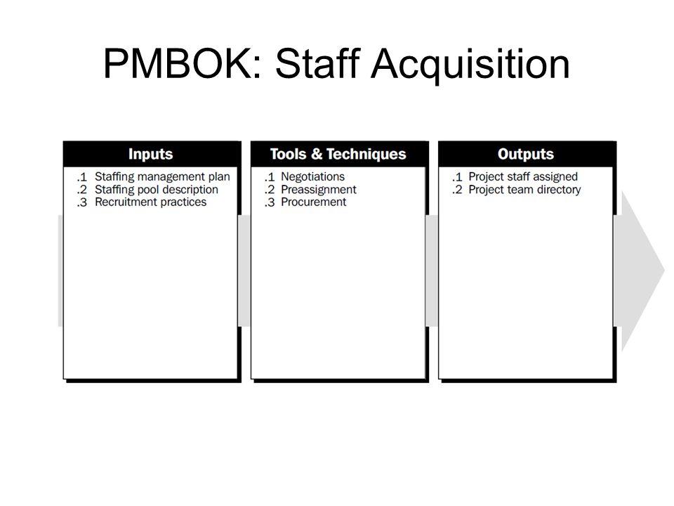 PMBOK: Staff Acquisition