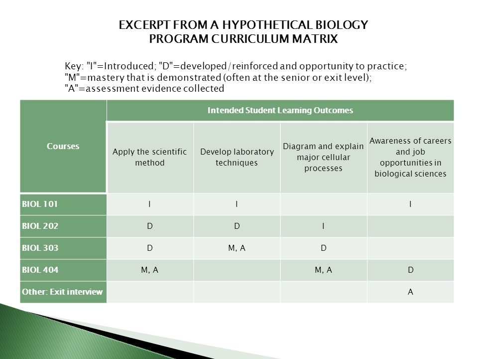Courses Intended Student Learning Outcomes Apply the scientific method Develop laboratory techniques Diagram and explain major cellular processes Awareness of careers and job opportunities in biological sciences BIOL 101III BIOL 202DDI BIOL 303DM, AD BIOL 404M, A D Other: Exit interviewA EXCERPT FROM A HYPOTHETICAL BIOLOGY PROGRAM CURRICULUM MATRIX Key: I =Introduced; D =developed/reinforced and opportunity to practice; M =mastery that is demonstrated (often at the senior or exit level); A =assessment evidence collected