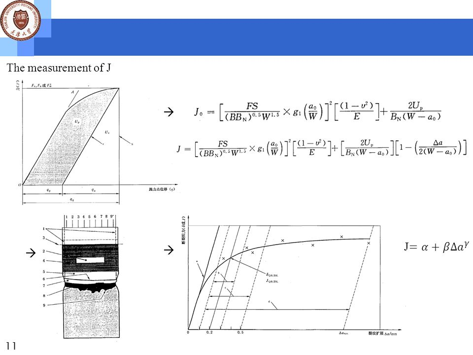 The principles & measurement of fatigue cracks propagation 12 Cracks initiation: The cracks initiation of single-phase alloy are usually caused by slip band, while those of heterogeneous alloy are caused by local plastic deformation between heteroatoms and matrix.