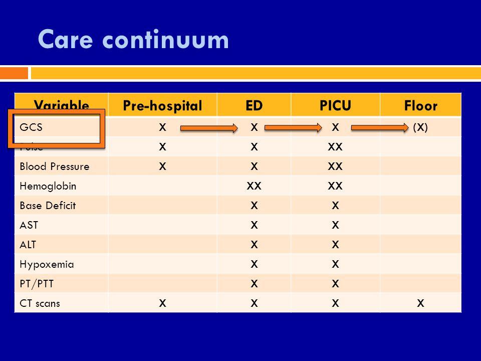 Care continuum VariablePre-hospitalEDPICUFloor GCSXXX(X) PulseXXXX Blood PressureXXXX HemoglobinXX Base DeficitXX ASTXX ALTXX HypoxemiaXX PT/PTTXX CT scansXXXX