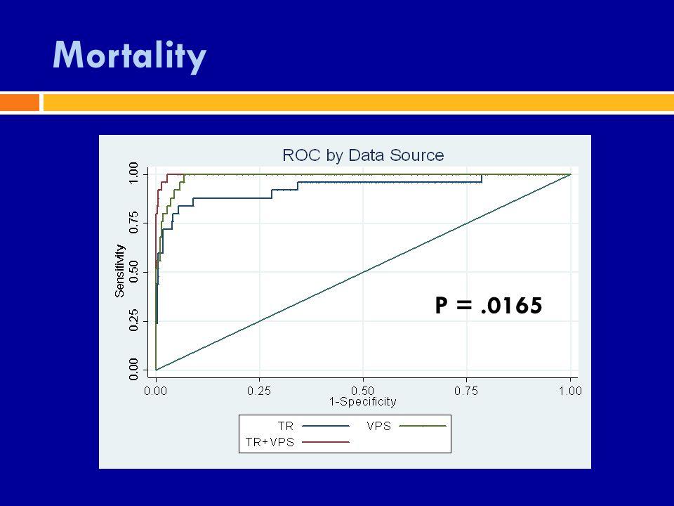 Mortality P =.0165