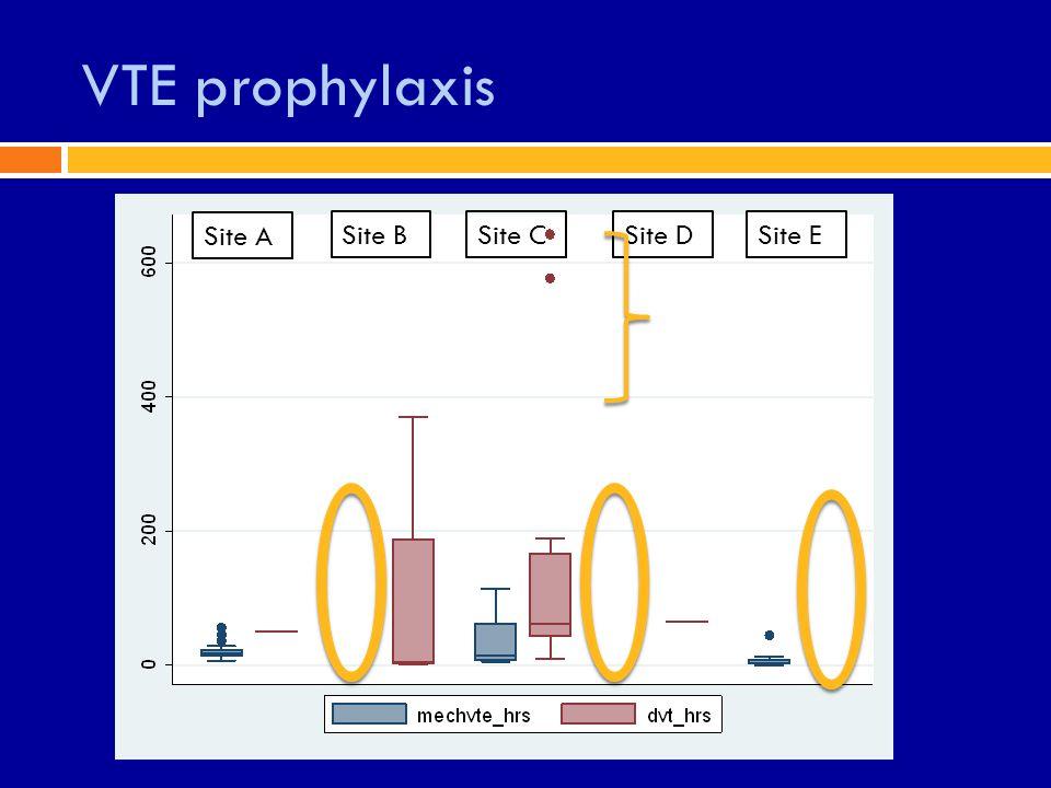 VTE prophylaxis Site A Site BSite CSite DSite E