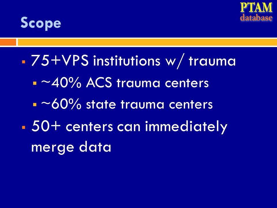 Scope  75+VPS institutions w/ trauma  ~40% ACS trauma centers  ~60% state trauma centers  50+ centers can immediately merge data