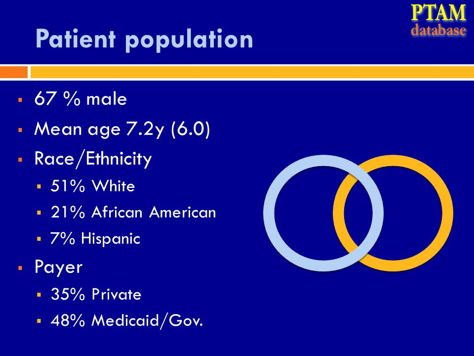 Patient population  67 % male  Mean age 7.2y (6.0)  Race/Ethnicity  51% White  21% African American  7% Hispanic  Payer  35% Private  48% Medicaid/Gov.