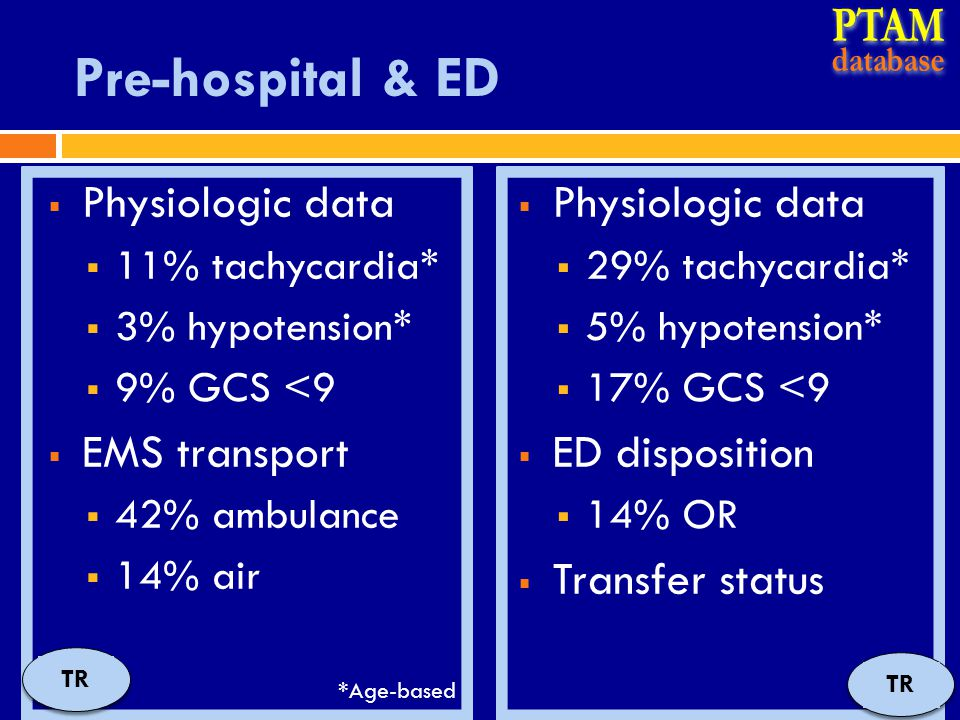 Pre-hospital & ED  Physiologic data  11% tachycardia*  3% hypotension*  9% GCS <9  EMS transport  42% ambulance  14% air  Physiologic data  29% tachycardia*  5% hypotension*  17% GCS <9  ED disposition  14% OR  Transfer status TR *Age-based