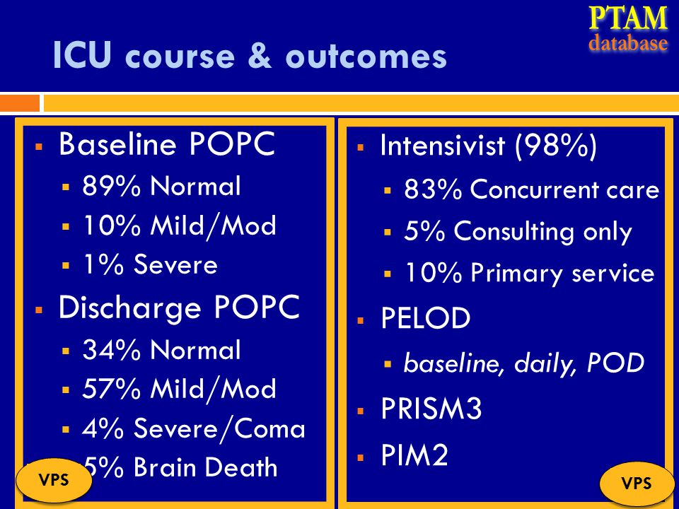 ICU course & outcomes  Baseline POPC  89% Normal  10% Mild/Mod  1% Severe  Discharge POPC  34% Normal  57% Mild/Mod  4% Severe/Coma  5% Brain Death VPS  Intensivist (98%)  83% Concurrent care  5% Consulting only  10% Primary service  PELOD  baseline, daily, POD  PRISM3  PIM2 VPS