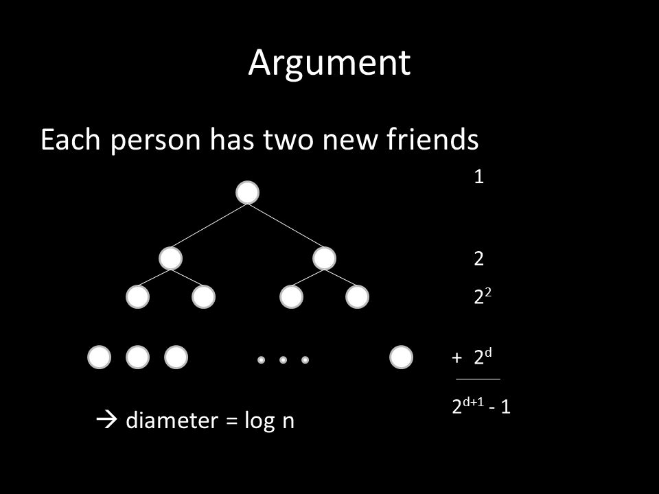 Argument Each person has two new friends 1 2 2 2d2d +  diameter = log n 2 d+1 - 1
