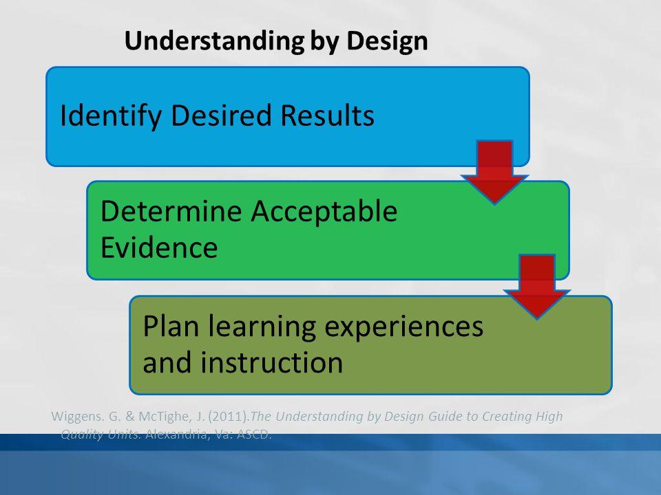 Understanding by Design Wiggens. G. & McTighe, J. (2011).The Understanding by Design Guide to Creating High Quality Units. Alexandria, Va: ASCD.