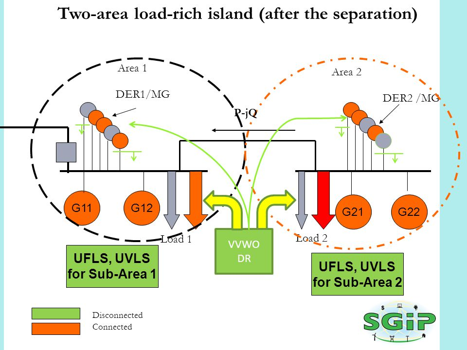 Two-area load-rich island (after the separation) Disconnected Connected G11G12 G21G22 Load 1 Load 2 UFLS, UVLS for Sub-Area 1 DER1/MG DER2 /MG UFLS, UVLS for Sub-Area 2 Area 1 Area 2 VVWO DR P-jQ