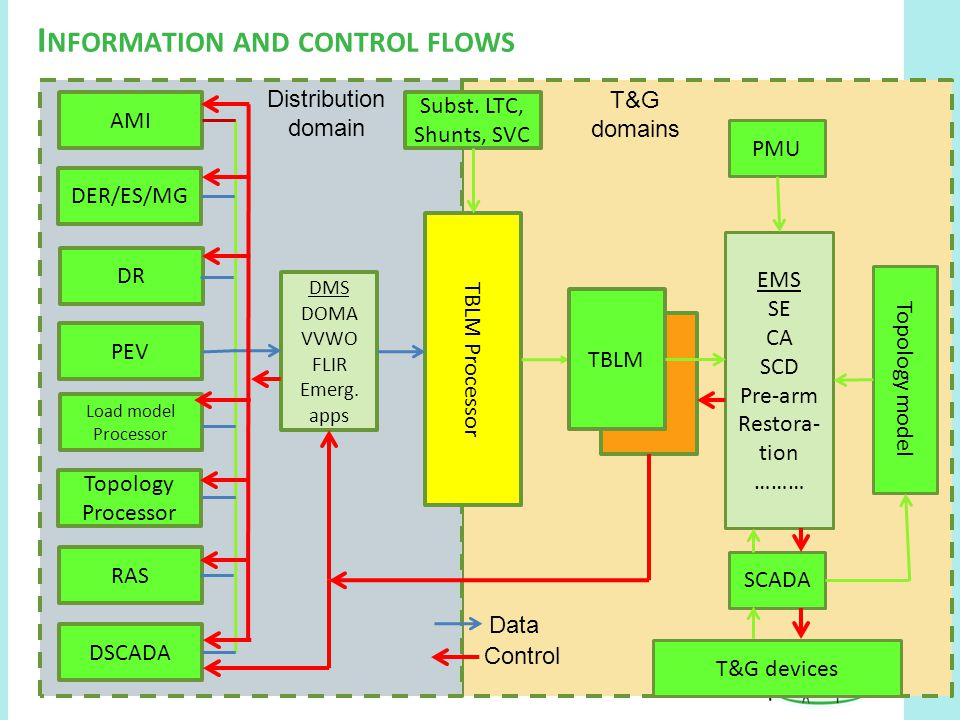 I NFORMATION AND CONTROL FLOWS T&G devices Subst. LTC, Shunts, SVC DMS DOMA VVWO FLIR Emerg. apps AMI DER/ES/MG DR PEV Load model Processor Topology P