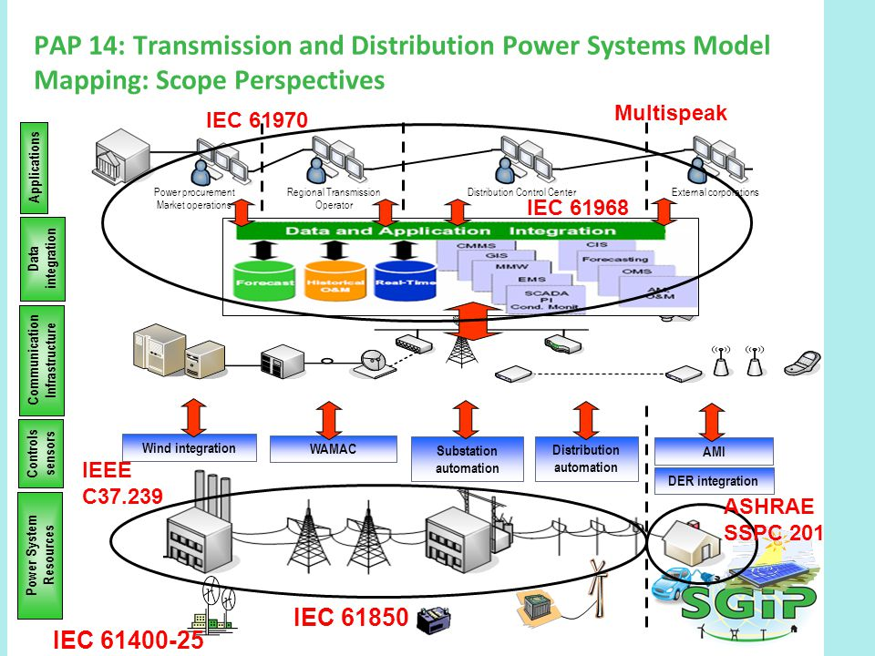 PAP 14: Transmission and Distribution Power Systems ModelMapping: Scope Perspectives AMI Distribution automation Substation automation WAMAC Wind integration DER integration Power System Resources Controls sensors Communication Infrastructure Data integration Applications Power procurement Market operations Regional Transmission Operator Distribution Control CenterExternal corporations IEC 61400-25 IEC 61850 IEC 61968 IEC 61970 Multispeak IEEE C37.239 ASHRAE SSPC 201