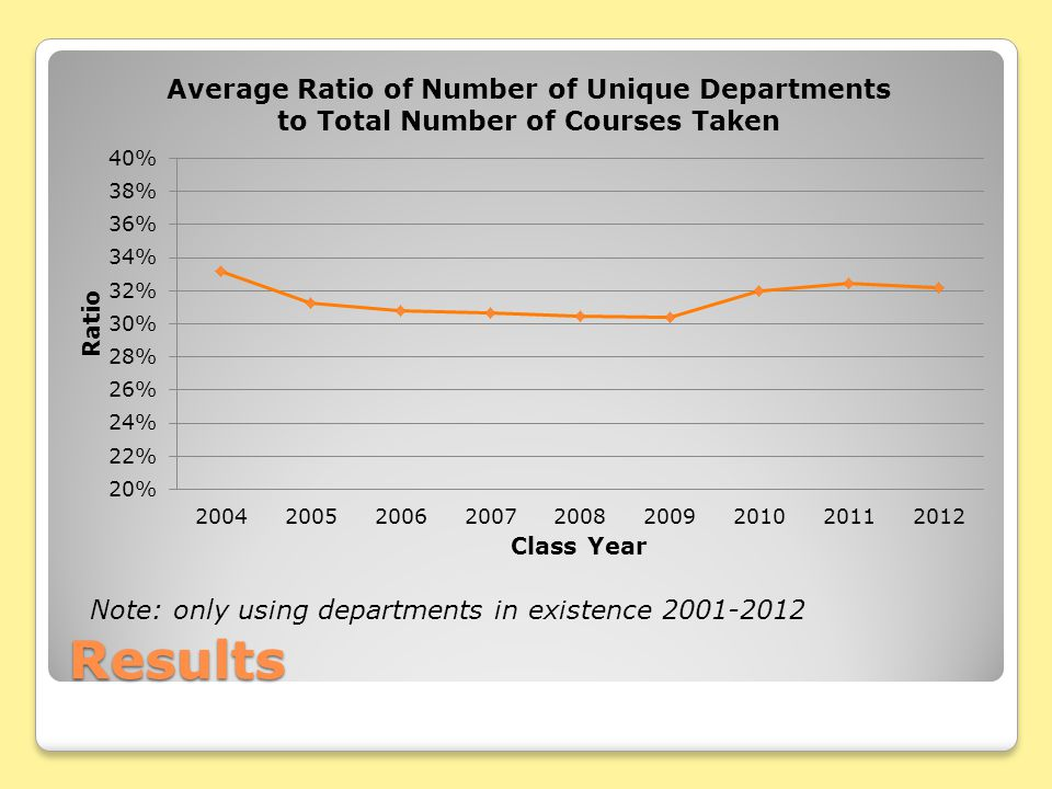 Results Note: only using departments in existence 2001-2012