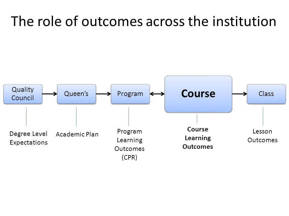 Quality Council Queen'sProgram Course Class Degree Level Expectations Academic Plan Program Learning Outcomes (CPR) Course Learning Outcomes Lesson Outcomes The role of outcomes across the institution