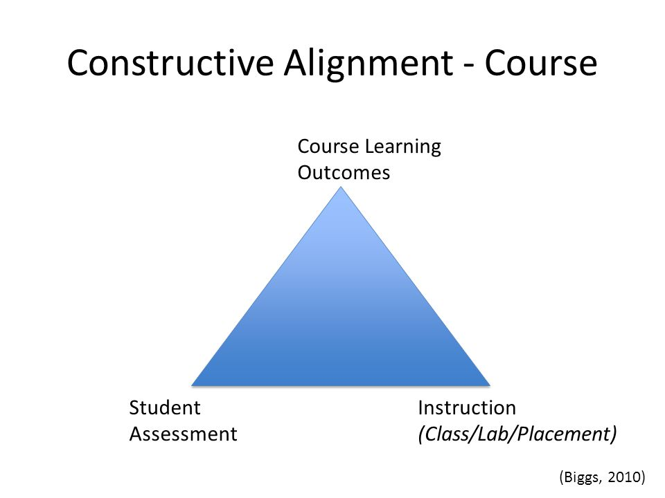 Constructive Alignment - Course Course Learning Outcomes Student Assessment Instruction (Class/Lab/Placement) (Biggs, 2010)