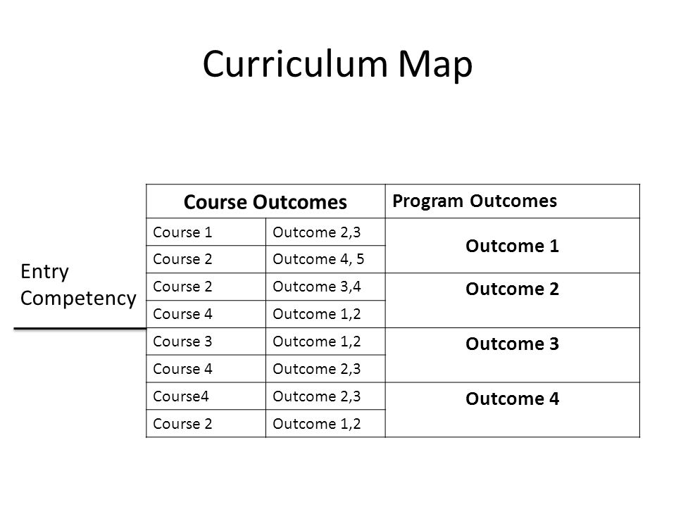Curriculum Map Entry Competency Course Outcomes Program Outcomes Course 1Outcome 2,3 Outcome 1 Course 2Outcome 4, 5 Course 2Outcome 3,4 Outcome 2 Cour