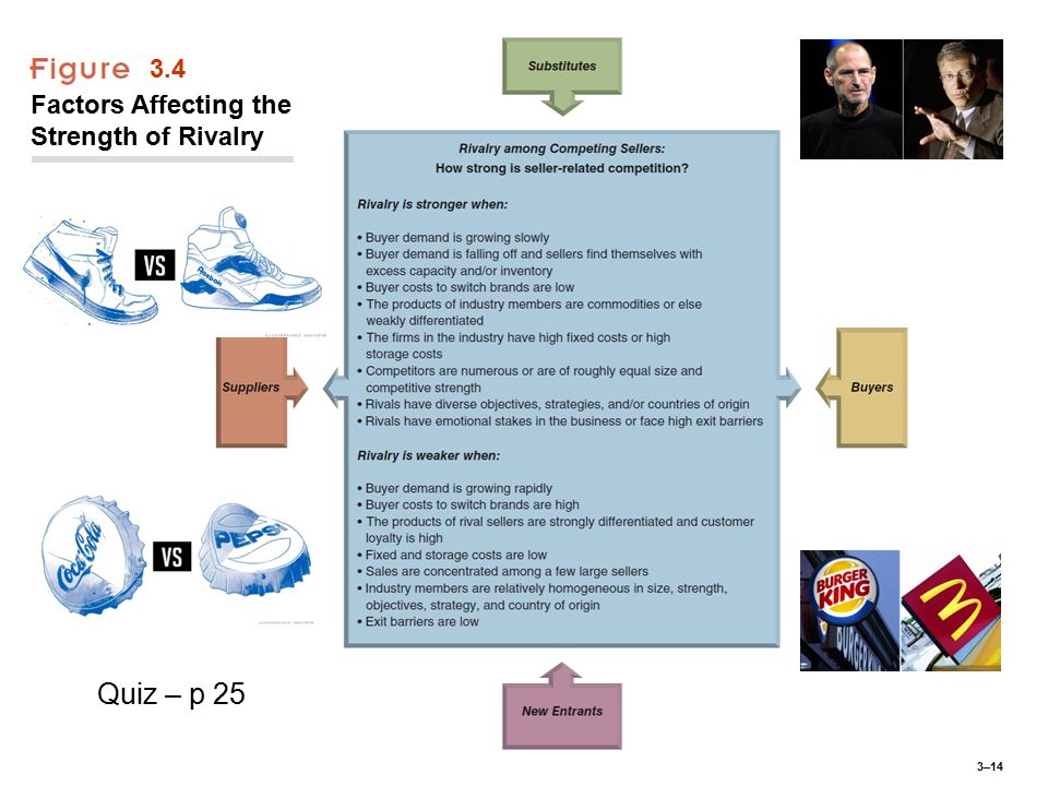 3–14 3.4 Factors Affecting the Strength of Rivalry Quiz – p 25