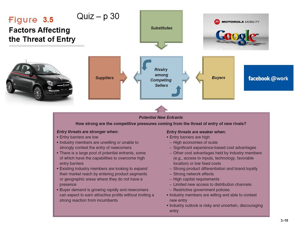 3–18 3.5 Factors Affecting the Threat of Entry Quiz – p 30